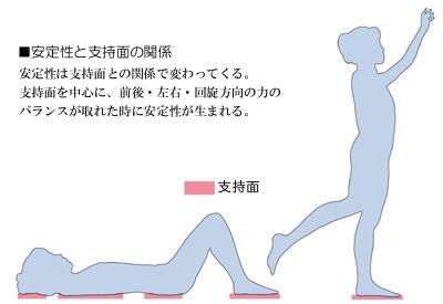 姿勢における支持面と安定性の関係