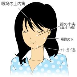 顔の緊張と三叉神経